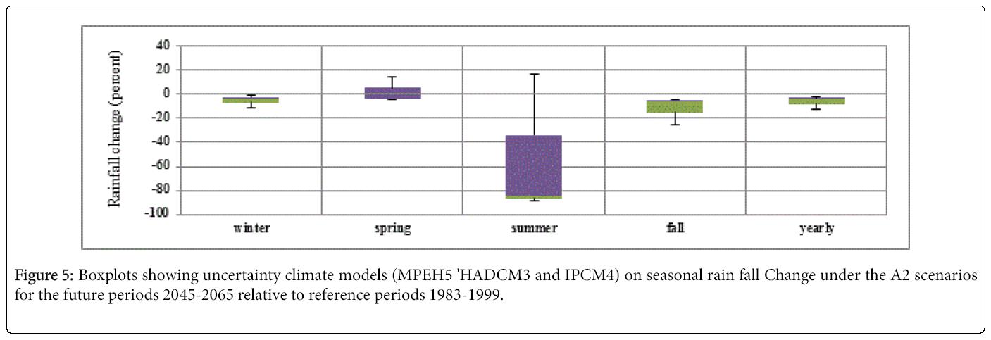 Climatology-Weather-Boxplots-showing-uncertainty-climate-models