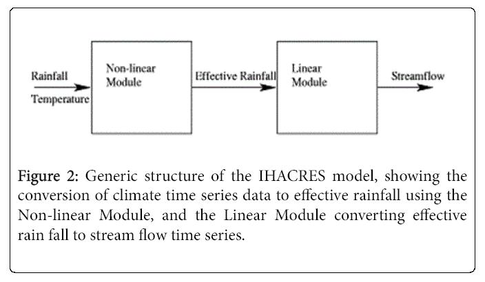 Climatology-Weather-Generic-structure-the-IHACRES-model