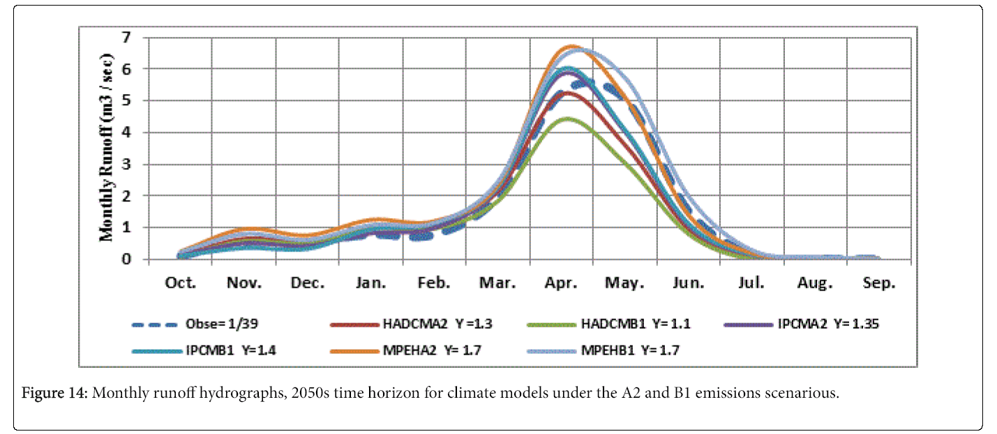 Climatology-Weather-Monthly-runoff-hydrographs-2050s-time-horizon