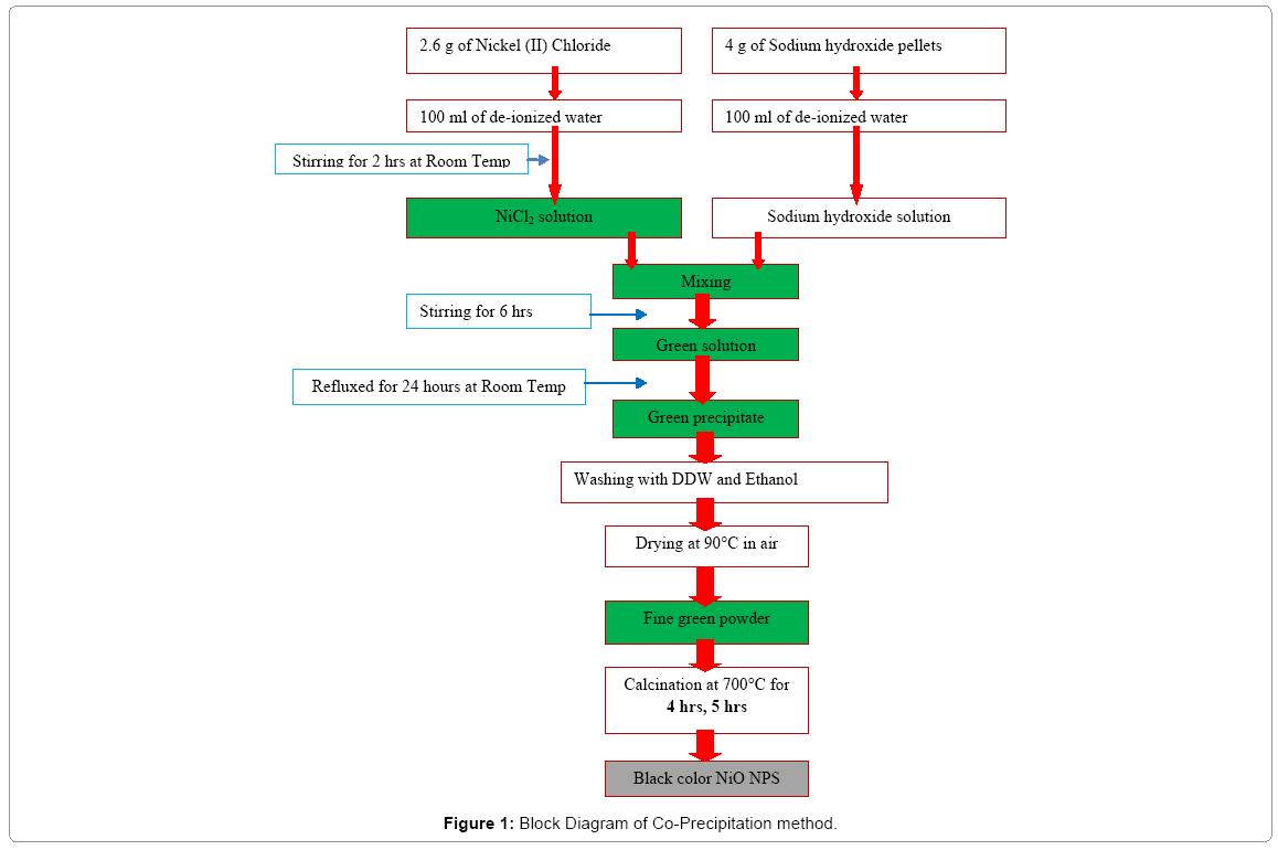Computational-Science-Block-Diagram-Co-Precipitation-method