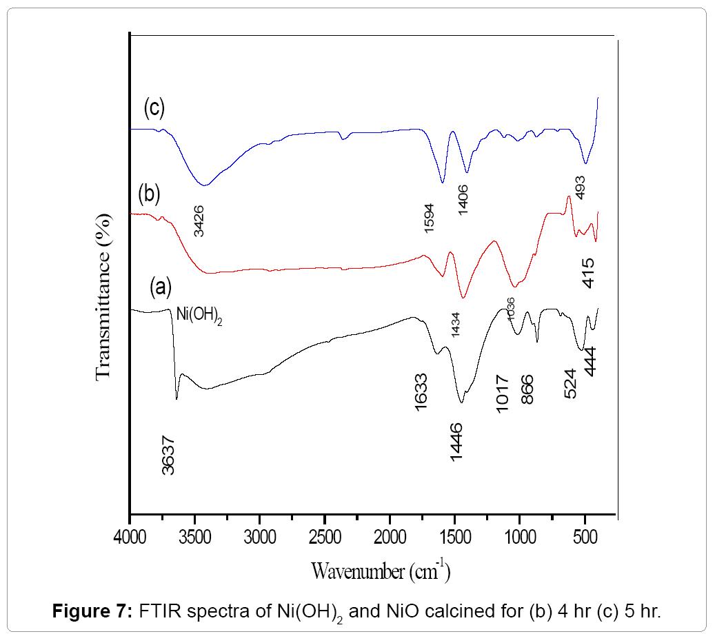 Computational-Science-FTIR-spectra-as-synthesized-NiOH