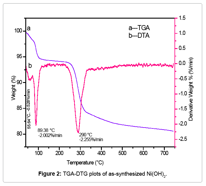 Computational-Science-TGA-DTG-plots-as-synthesized-NiOH
