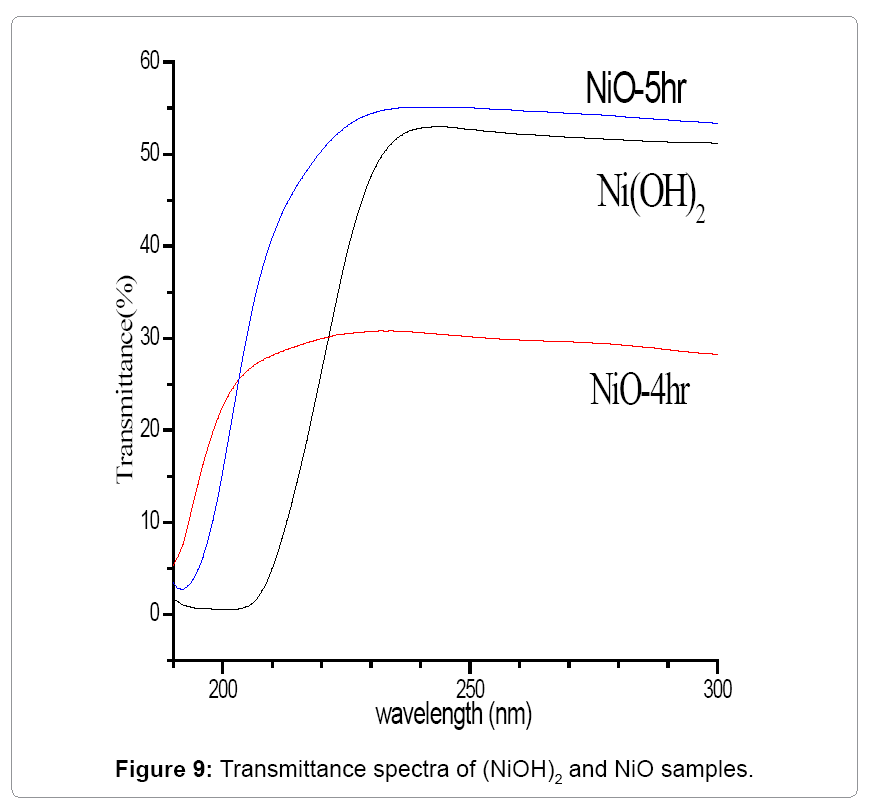 Computational-Science-Transmittance-spectra-as-synthesized-NiOH