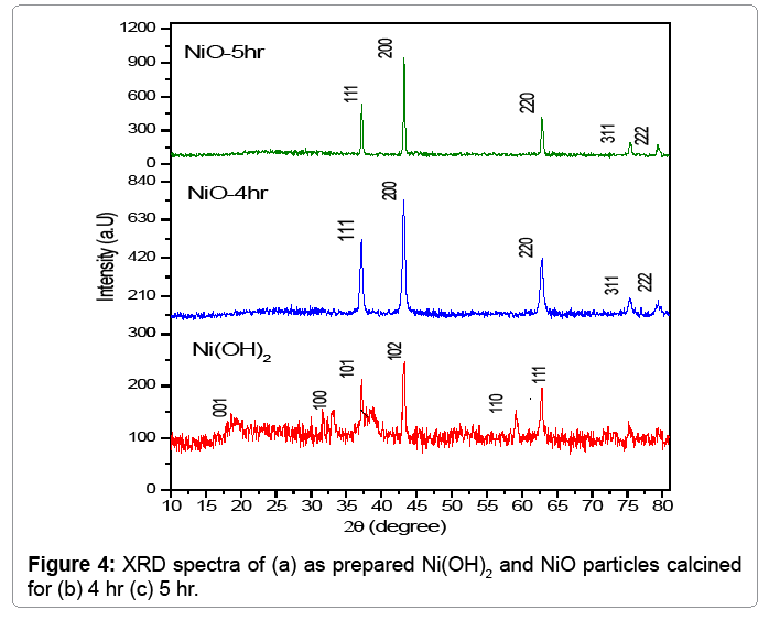 Computational-Science-XRD-spectra-as-synthesized-NiOH