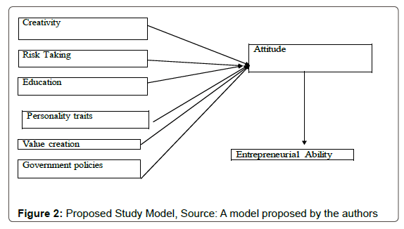 Economics-Management-Proposed-Study-Model