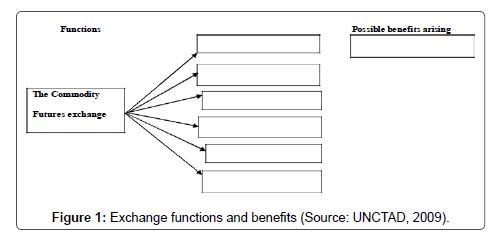Economics-Management-Sciences-Exchange-functions-and-benefits