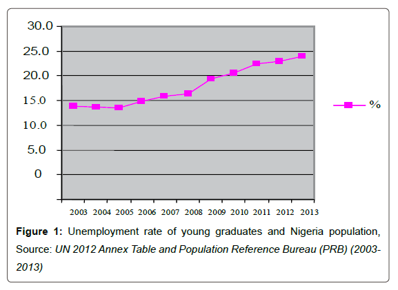Economics-Management-Sciences-Unemployment-rate-young-graduates