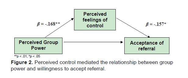 Emergency-Mental-Health-Perceived-control-mediated-relationship