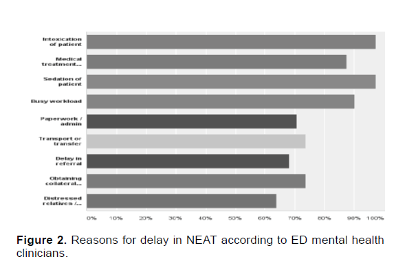 Emergency-Mental-Health-Reasons-delay-NEAT-according-ED