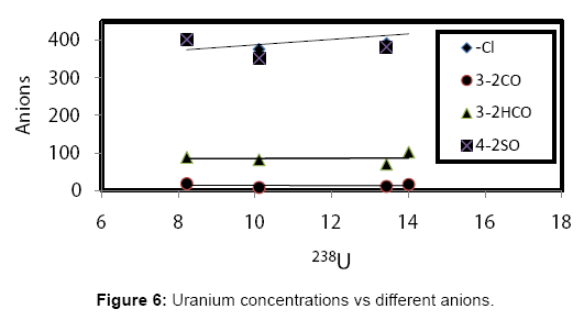 Environmental-Analytical-Toxicology-Uranium-concentrations