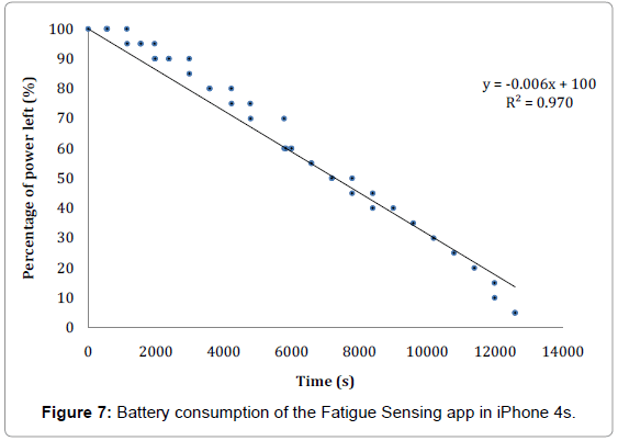 Ergonomics-Battery-consumption