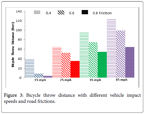 Ergonomics-Bicycle-vehicle-road