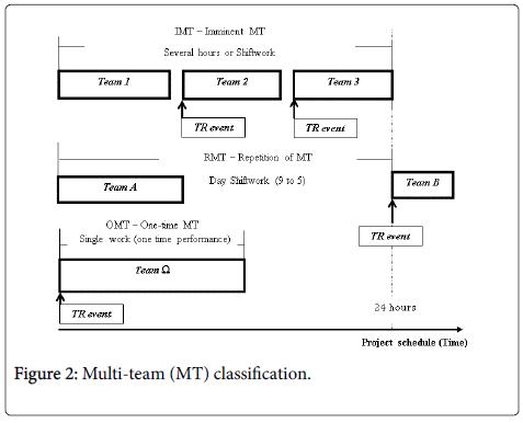 Ergonomics-Multi-team-classification