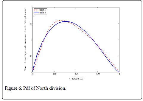 Ergonomics-North-division