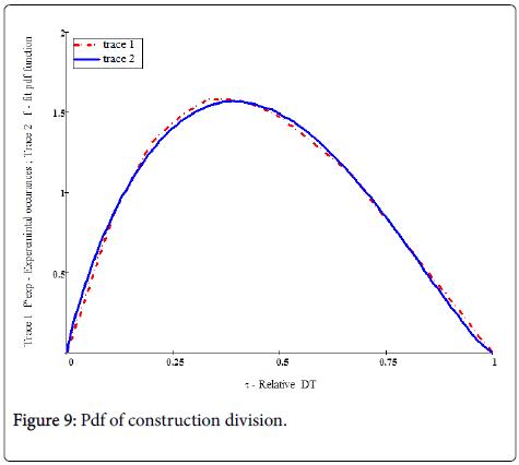 Ergonomics-construction-division