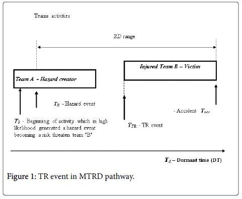 Ergonomics-event-pathway