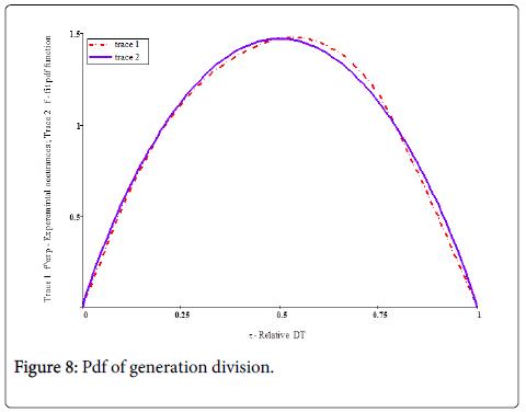 Ergonomics-generation-division