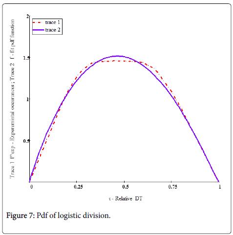 Ergonomics-logistic-division