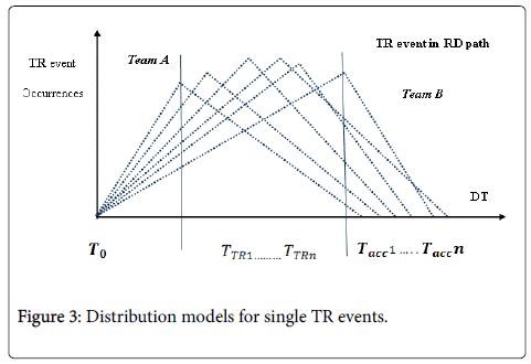 Ergonomics-models-single-events