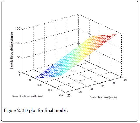 Ergonomics-plot-final-model