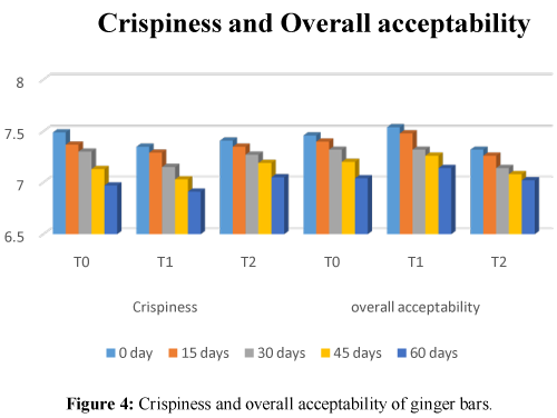 Food-Processing-Crispiness-overall