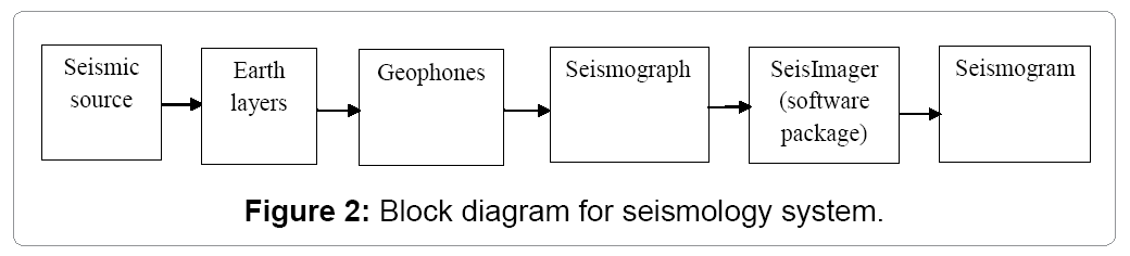 Seismic refraction method to study subsoil structure omics geology geophysics block diagram for seismology system ccuart Images