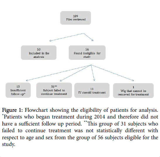 Hair-Therapy-Flowchart-showing-the-eligibility-patients-analysis