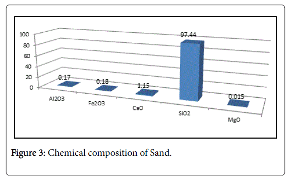 Hydrology-Research-Chemical-composition-Sand