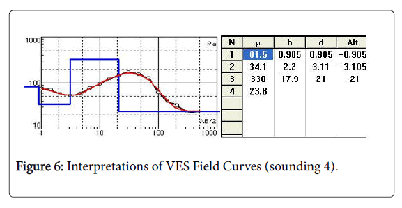 Hydrology-Research-Interpretations-VES-Field-Curves