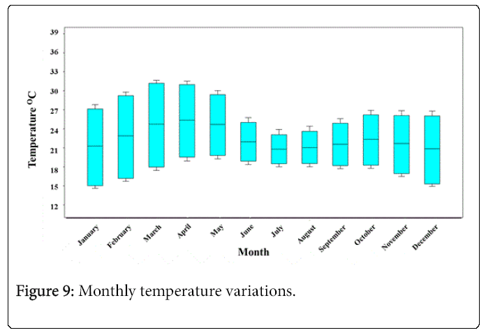 Hydrology-Research-Monthly-temperature-variations