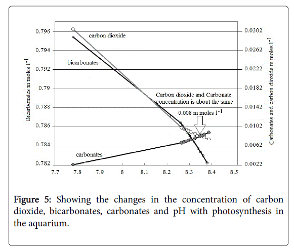 Hydrology-Research-Showing-changes-concentration