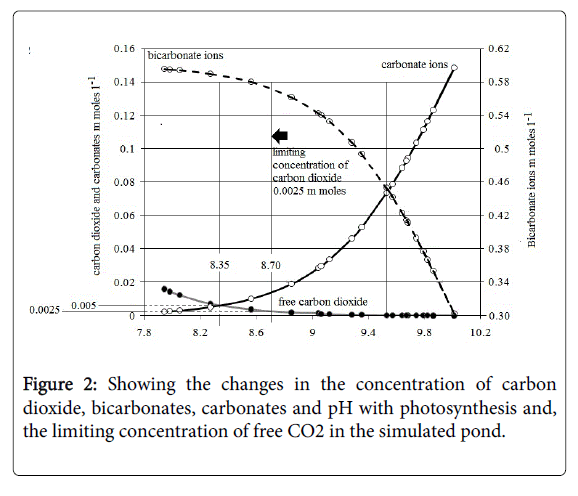 Hydrology-Research-Showing-changes-concentration-carbon