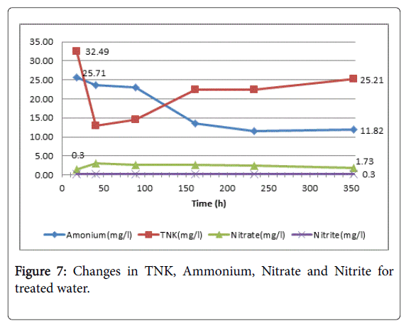 Hydrology-Research-TNK-Ammonium-treated-water