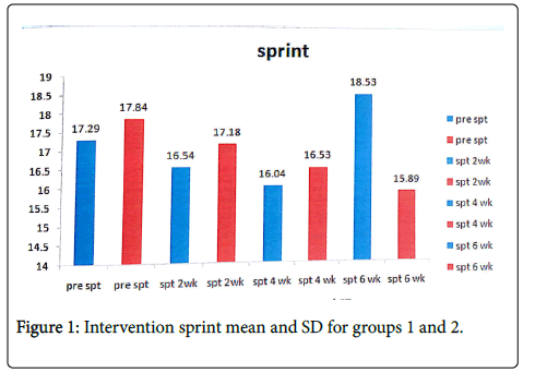 Intervention-sprint-mean