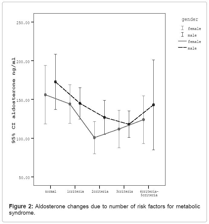Journal-of-Kidney-Aldosterone-changes-due-number-risk-factors