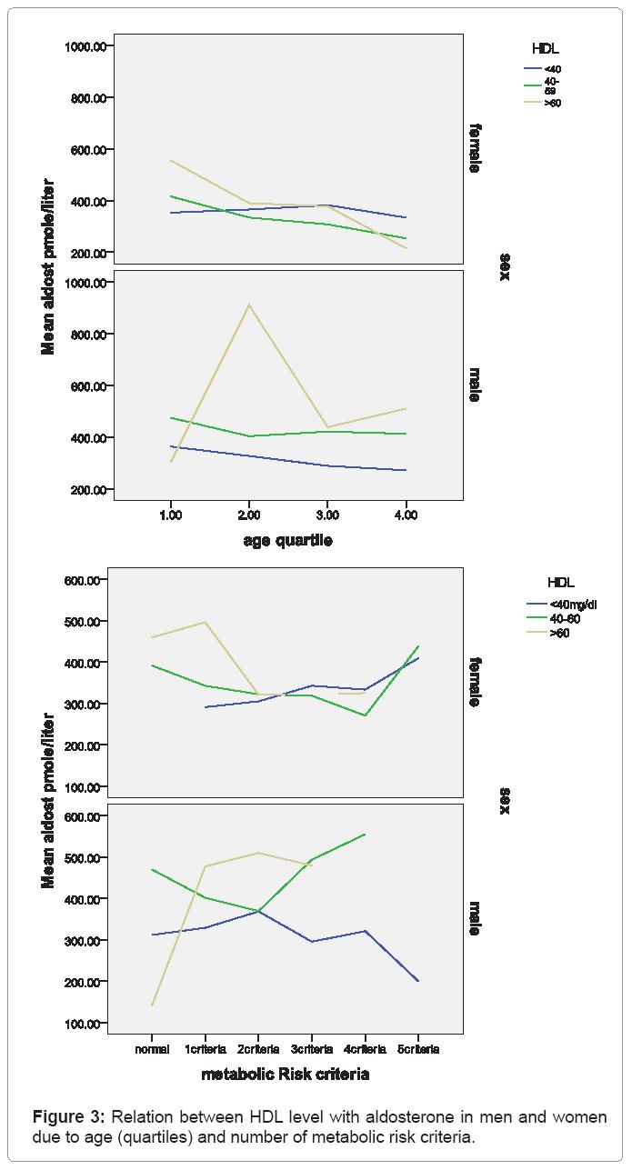 Journal-of-Kidney-Relation-between-HDL-level-with-aldosterone-men