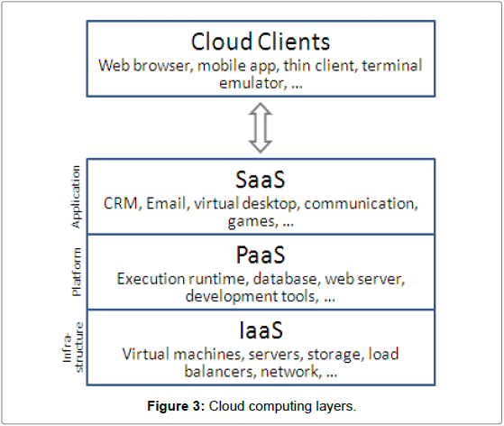 Mass-Communication-Cloud-Computing-Layers
