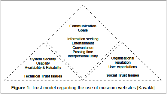 Mass-Communication-Trust-model