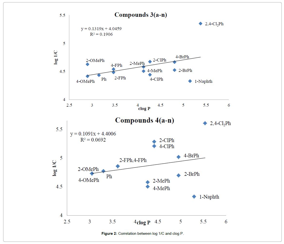 Medicinal-chemistry-Correlation-between-log-1C