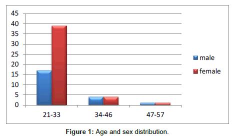 Medicine-Dental-Age-sex