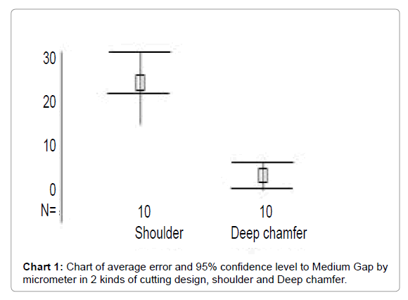 Medicine-Dental-Science-Chart-average-error-Medium-Gap