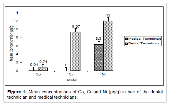 Medicine-Dental-Science-Mean-concentrations-Co-Cr-Ni