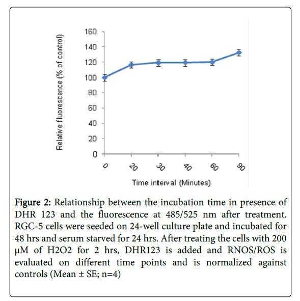 Medicine-Dental-Science-Relationship-between-incubation-time