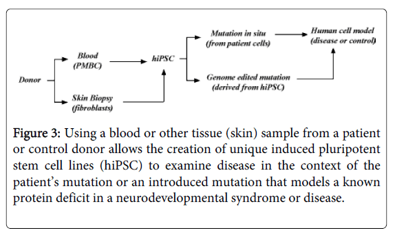 Medicine-Dental-Science-Using-blood-or-other-tissue