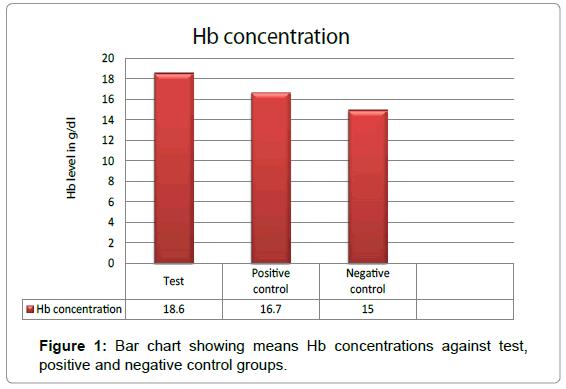 Molecular-Pharmaceutics-Hb-concentrations