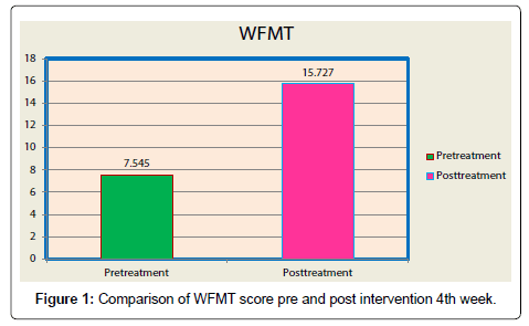 Neurorehabilitation-Comparison-WFMT-score