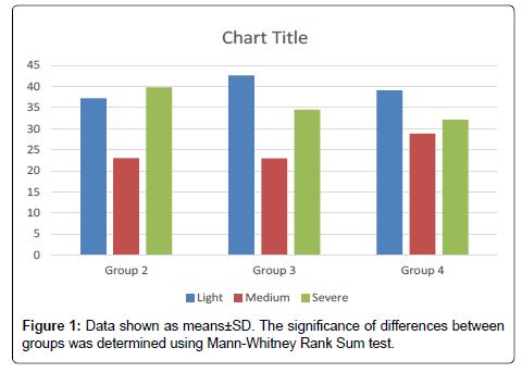 Neurorehabilitation-Mann-Whitney-Rank-Sum-test