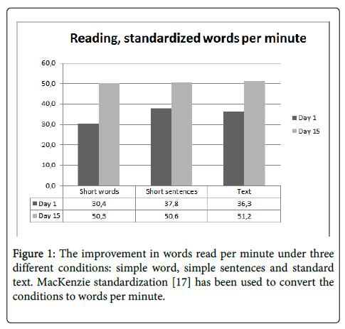 Neurorehabilitation-conditions-words-per-minute