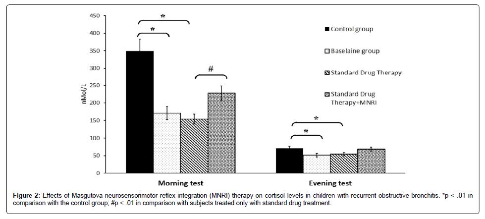 Neurorehabilitation-standard-drug-treatment