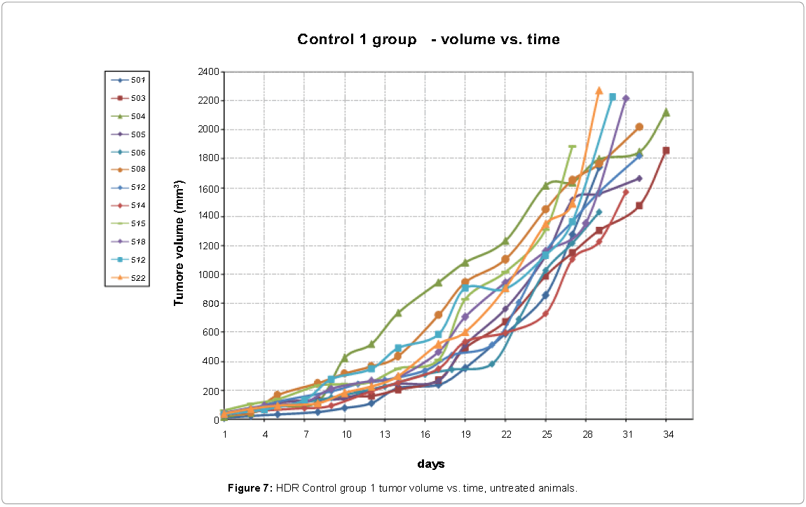 Nuclear-Medicine-HDR-Control-group-1tumor-volume-vs-time